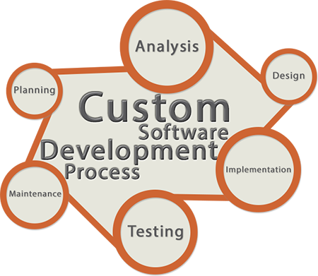 Software development service at Pinaki Infotech